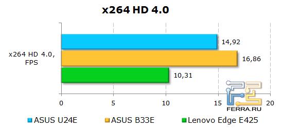 Результаты тестирования ASUS U24E в x264 HD Benchmark
