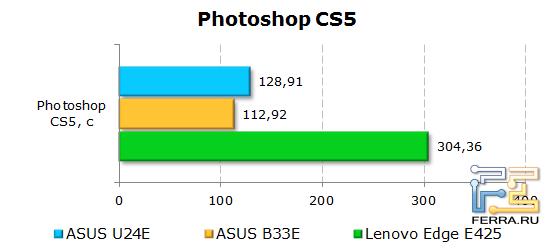 Результаты тестирования ASUS U24E в Photoshop