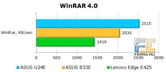 Результаты тестирования ASUS U24E в WinRAR