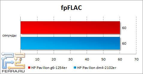 Результаты HP Pavilion g6-1254er в fpFLAC