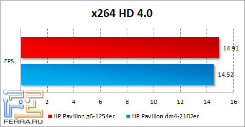 Результаты HP Pavilion g6-1254er в x264 HD Benchmark