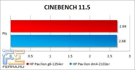 Результаты HP Pavilion g6-1254er в CINEBENCH