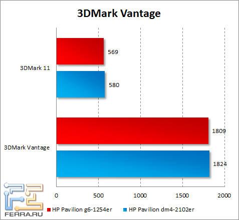 Результаты тестирования HP Pavilion g6-1254er в 3DMark Vantage