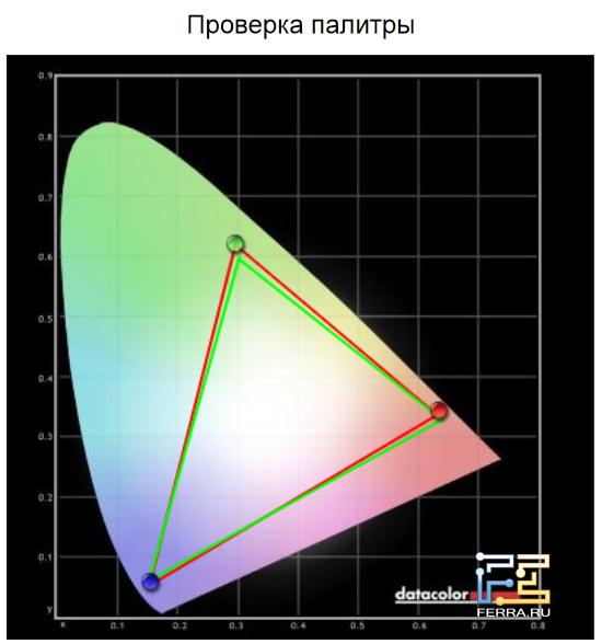 Цветовой охват экрана MSI GT783