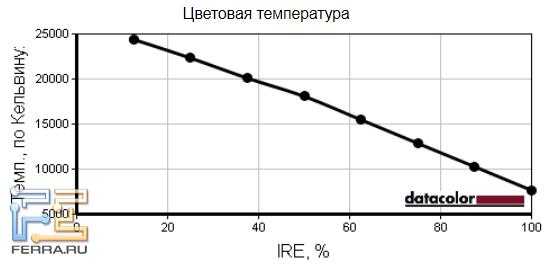 Температура белого цвета экрана MSI GT783