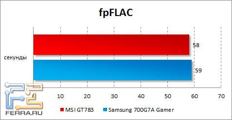 Результаты MSI GT783 в fpFLAC