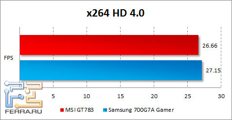 Результаты MSI GT783 в x264 HD Benchmark