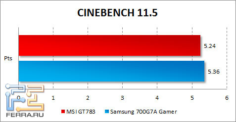 ���������� MSI GT783 � CINEBENCH