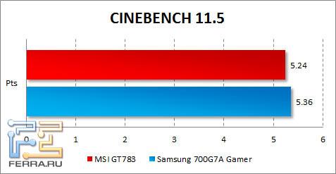 Результаты MSI GT783 в CINEBENCH