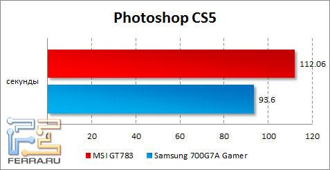 Результаты MSI GT783 в Photoshop