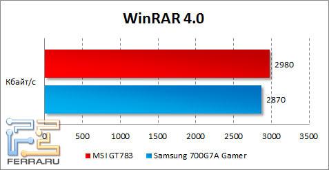 Результаты MSI GT783 в WinRAR