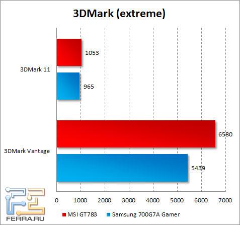 Результаты MSI GT783 в 3DMark Vantage и 3DMark 11