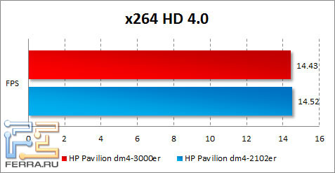 ���������� HP Pavilion dm4-3000er � x264 HD Benchmark