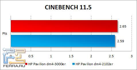 ���������� HP Pavilion dm4-3000er � CINEBENCH