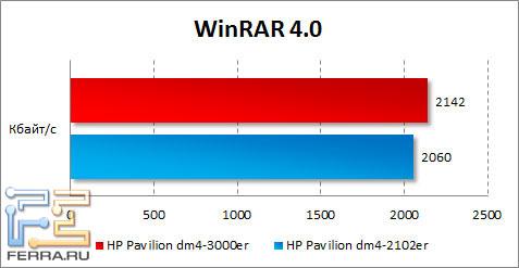���������� HP Pavilion dm4-3000er � WinRAR
