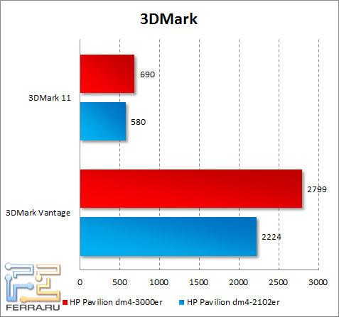���������� HP Pavilion dm4-3000er � 3DMark Vantage � 3DMark 11