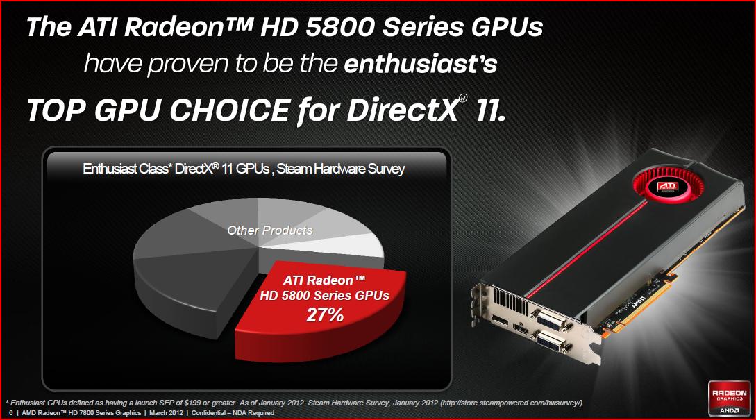 Драйвера к видеокарте amd radeon hd 7800 series.