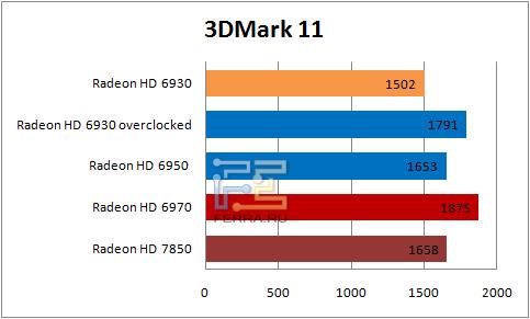 ���������� ������������ � 3Dmark 11
