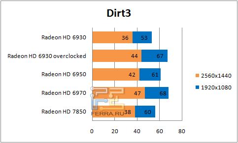 Результаты тестирования в Dirt3