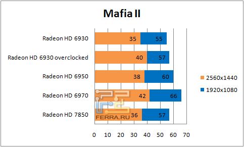 ���������� ������������ � Mafia II