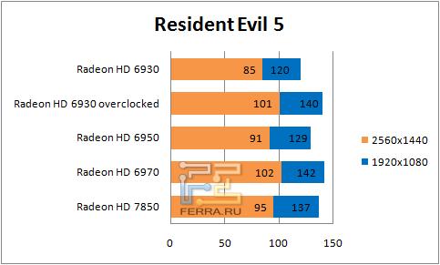 Результаты тестирования в Resident Evil 5