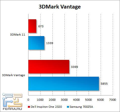 Результаты Dell Inspiron One 2320 в 3DMark Vantage и 3DMark 11