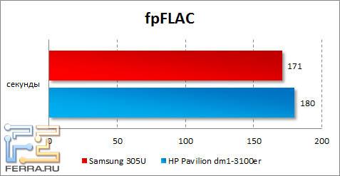 Результаты Samsung 305U в fpFLAC