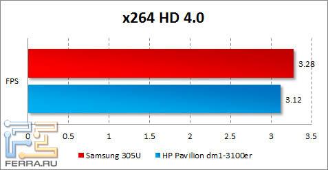 Результаты Samsung 305U в x264 HD Benchmark