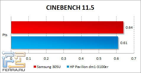 ���������� Samsung 305U � CINEBENCH