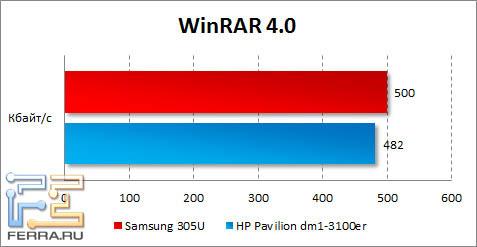 Результаты Samsung 305U в WinRAR