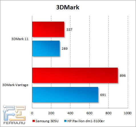 Результаты Samsung 305U в 3DMark Vantage и 3DMark 11