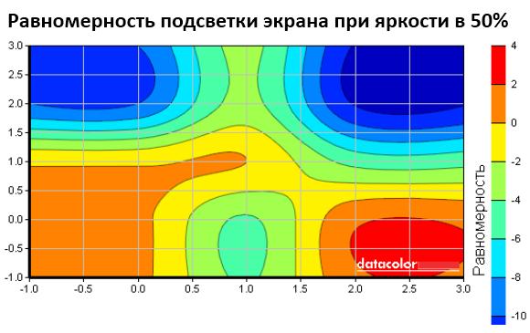 Равномерность подсветки ASUS VG278