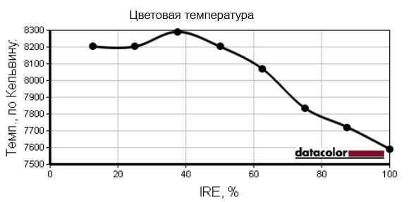 Проверка цветовой температуры ASUS VG278
