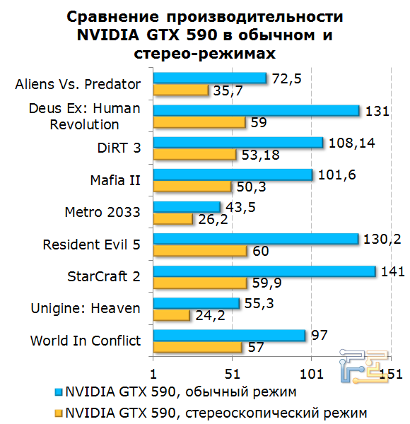 Диаграмма сравнения производительности GTX 590 в обычном и стереоскопическом режимах
