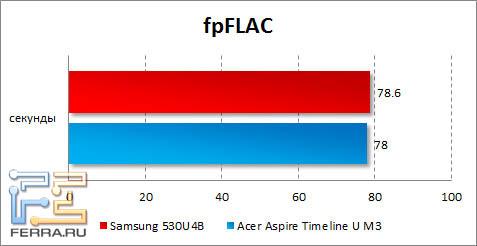 ���������� Samsung 530U4B � fpFLAC