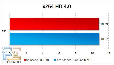 ���������� Samsung 530U4B � x264 HD Benchmark
