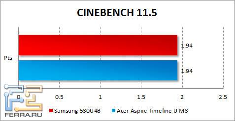 ���������� Samsung 530U4B � CINEBENCH