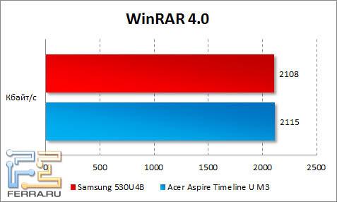 ���������� Samsung 530U4B � WinRAR