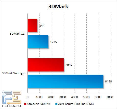 ���������� Samsung 530U4B � 3DMark Vantage � 3DMark 11