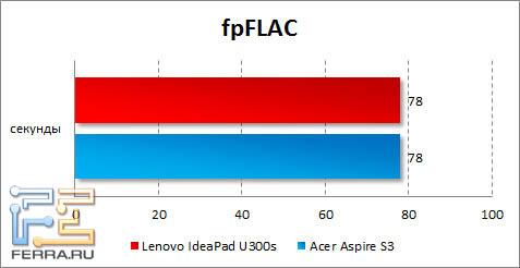 Результаты Lenovo IdeaPad U300s в fpFLAC