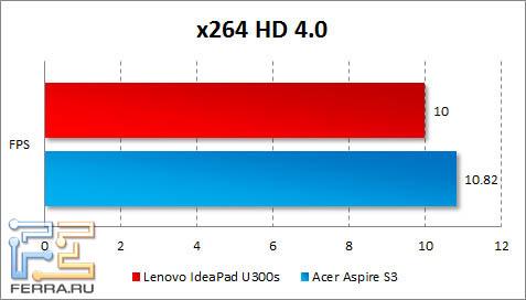 Результаты Lenovo IdeaPad U300s в x264 HD Benchmark
