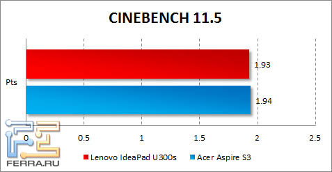 Результаты Lenovo IdeaPad U300s в CINEBENCH