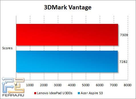 Результаты Lenovo IdeaPad U300s в 3DMark Vantage