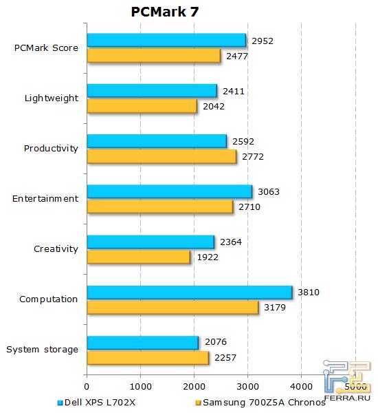 Показатели Dell XPS L702X в PCMark7