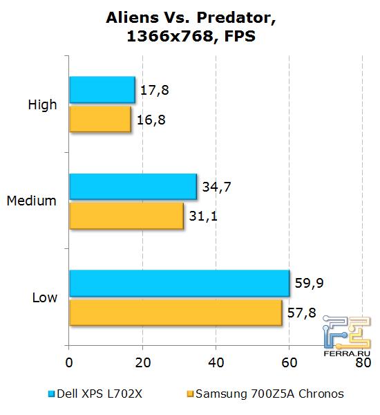 Результаты тестирования Dell XPS L702X в Aliens Vs. Predator