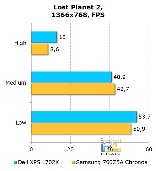 Результаты тестирования Dell XPS L702X в Lost Planet 2