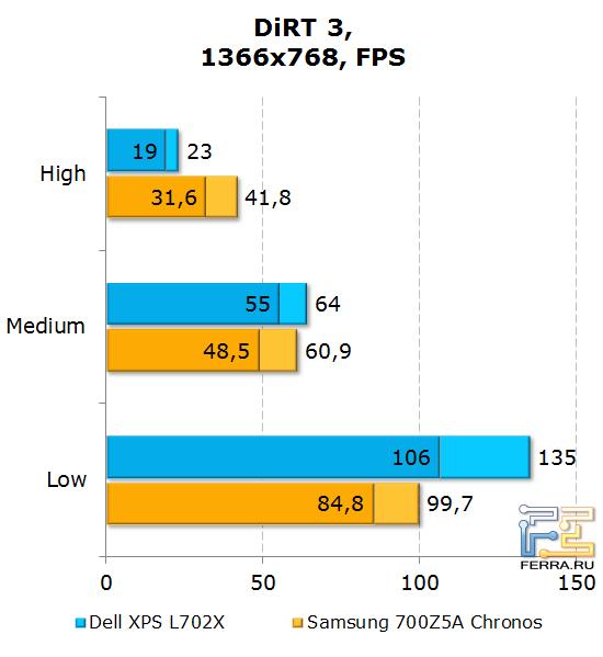Результаты тестирования Dell XPS L702X в DiRT 3