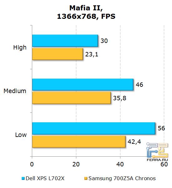 Результаты тестирования Dell XPS L702X в Mafia II