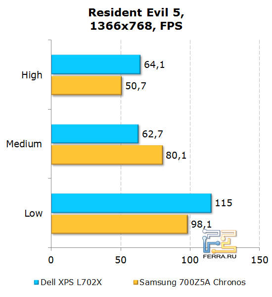 Результаты тестирования Dell XPS L702X в Resident Evil 5