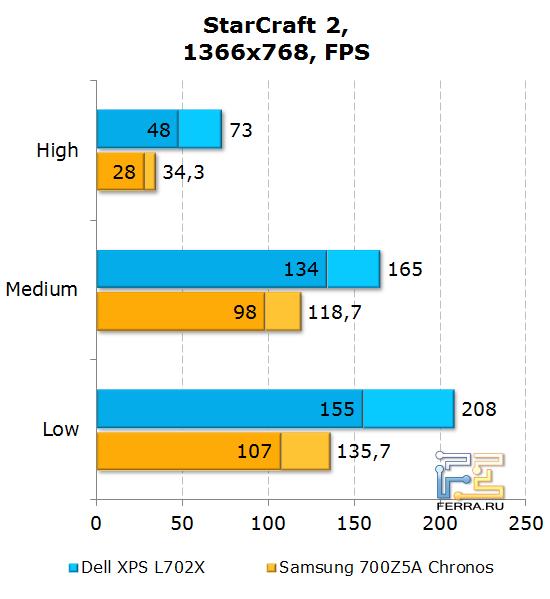 Результаты тестирования Dell XPS L702X в StarCraft 2